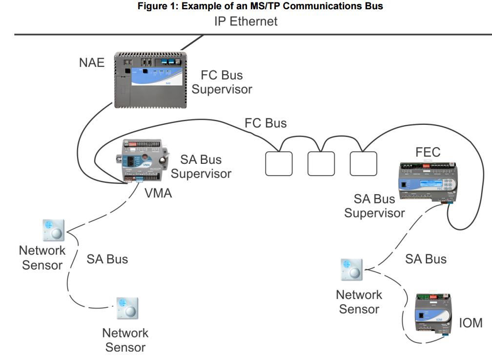 Source: Johnson Controls MS/TP Communications Bus Technical Bulletin