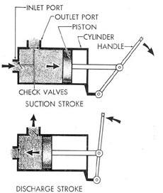 How a Reciprocating Pump Functions