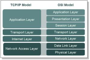TCP-OSI