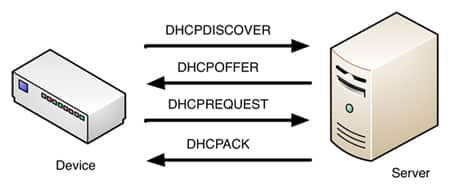 Network address using the DHCP protocol