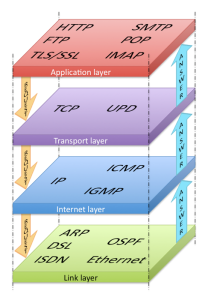 TCP Stack